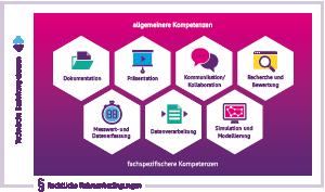 Orientierungsrahmen zu digitalen Kompetenzen für das Lehramt in den Naturwissenschaften (Vorschaubild)